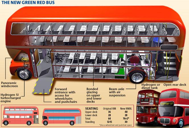 Routemaster Double Decker Bus Sabi Style Blog
